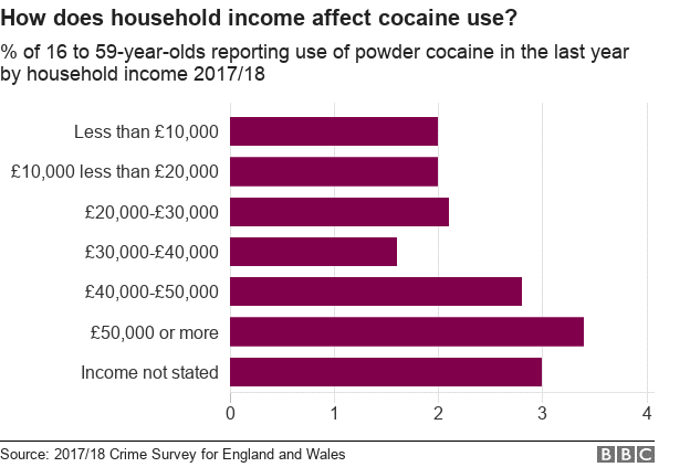 A graph published by the BBC using data from the 2017/18 Crime survey for England and wales, showing the correlation between household income and use of cocaine.